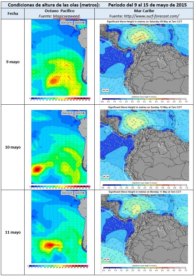 Perspectivas sobre las condiciones de oleaje y marea alta en el Pacífico Centroamericano